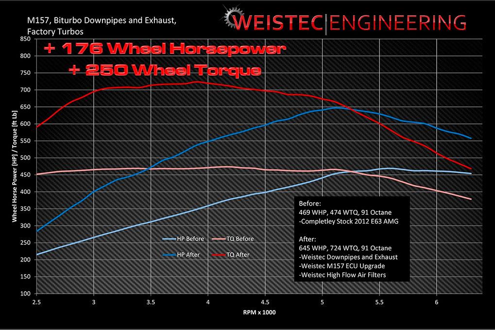 Weistec Engineering увеличение мощности M157 двигателя Mercedes-Benz G63 C63 CLS63 E63 ML63 GL63 S63 Stage2