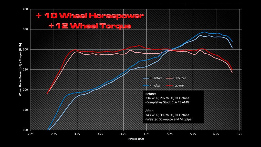 показания измерений мощности после замены downpipe weistec