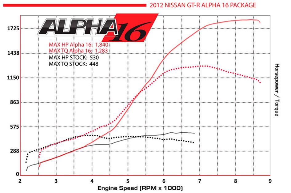 Alpha Performance Nissan R35 GT-R Alpha 16