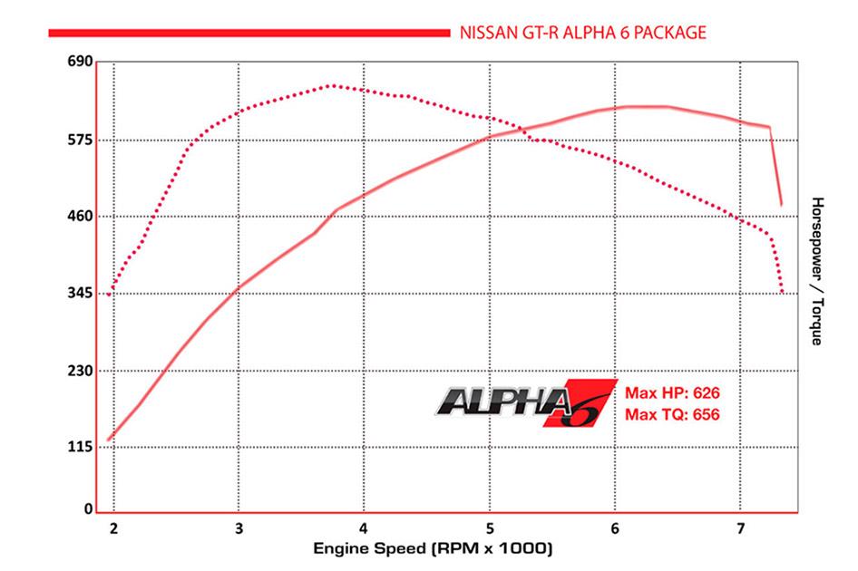 Alpha Performance Nissan R35 GT-R Alpha 6