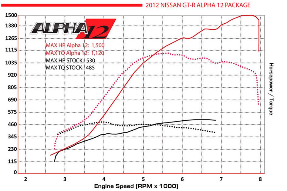 Alpha Performance Nissan R35 GT-R Alpha 12