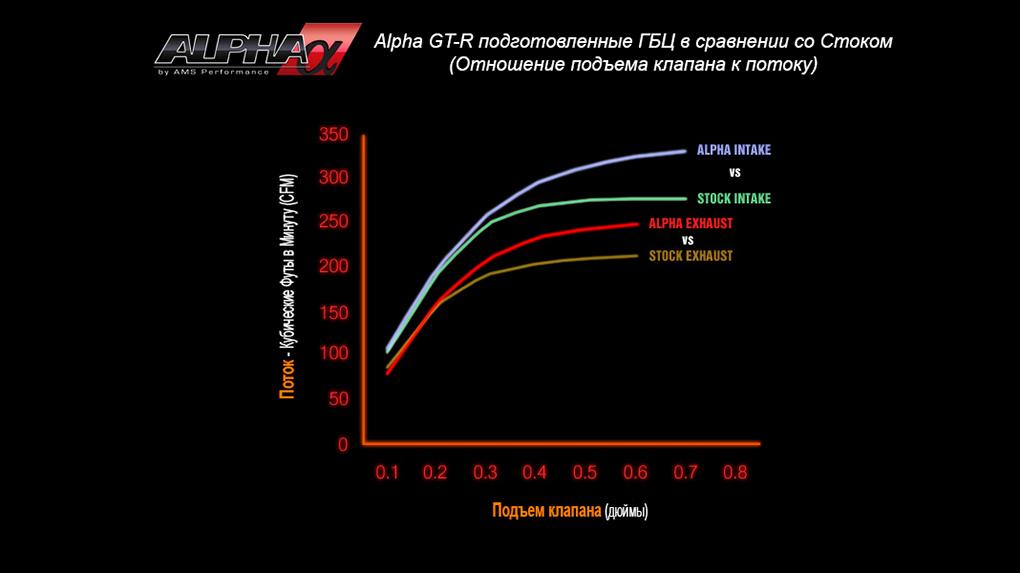 Alpha Performance R35 GT-R Race ГБЦ сранение со стоком при различных подъемах клапана