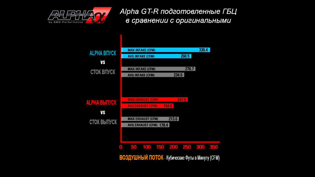 Alpha Performance R35 GT-R Race ГБЦ сравнение потоков со стоком