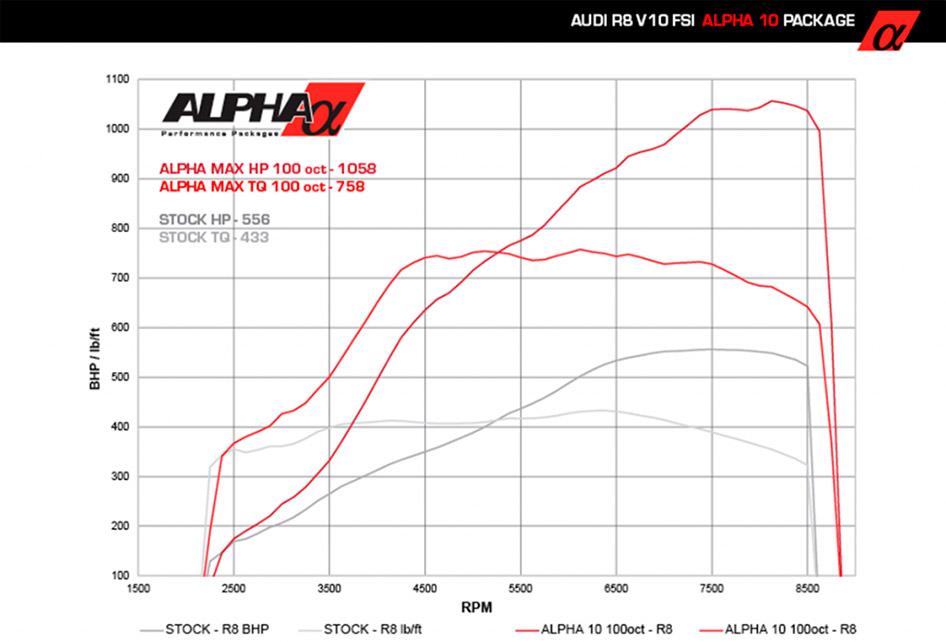 Alpha Performance Audi R8 Alpha 10