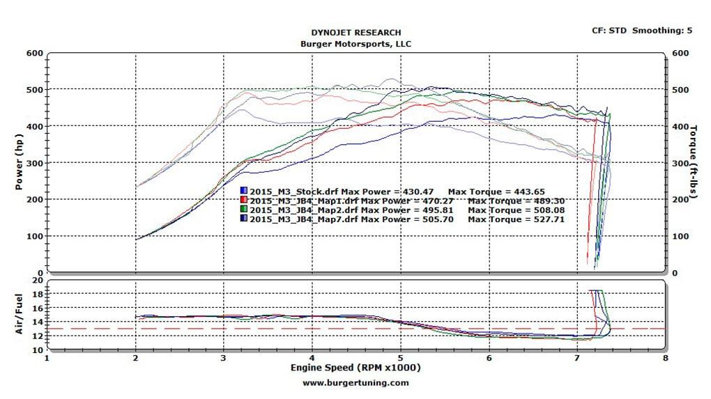графики замеров BMW M3 F80 Burger Motorsport JB4